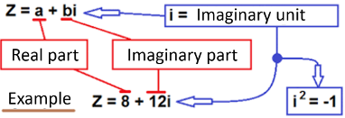 Real and imaginary part of complex numbers
