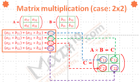 Multiplication of two 2x2 matrices