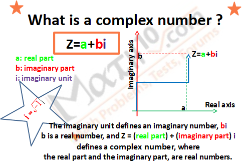 What is a complex number?