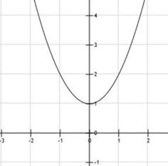 x^2 + 1 > 0