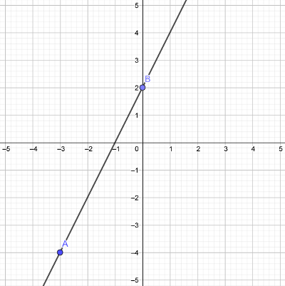 Slope of a line: Problems with Solutions