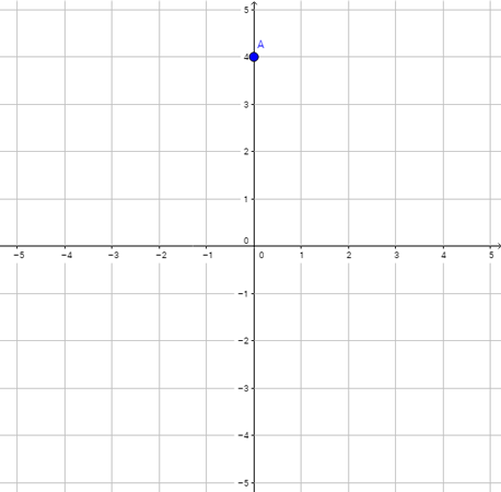 What are the coordinates of the point A?
