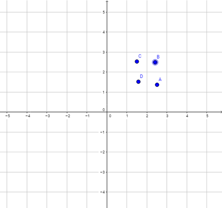 For which point on the graph is true: x < 2 and y > 2?