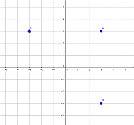 Which point has the same x-coordinate as the point A?