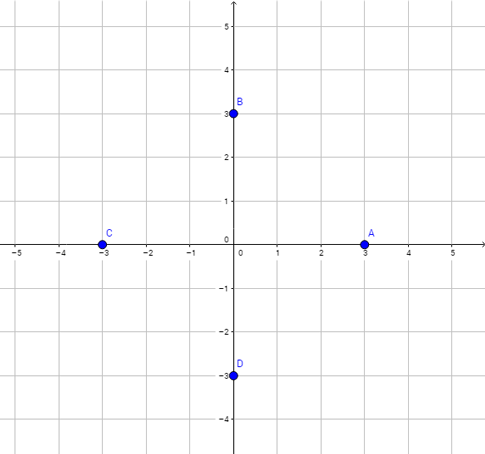 For which of the points y = 0?