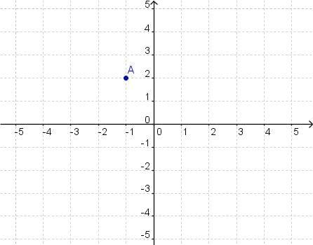 Выберите правильные координаты точки A.