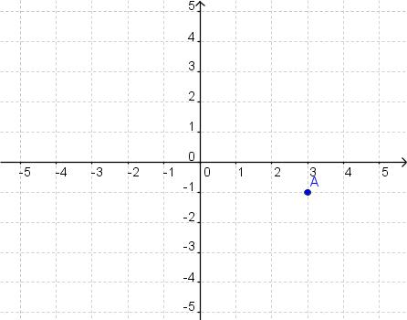 Каковы координаты точки A?