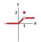 Find the value of <em>f(-10) + f(0) + f(1)</em>, according to the diagram.