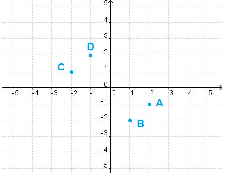 According to the graph, which point has coordinates (1,-2)?