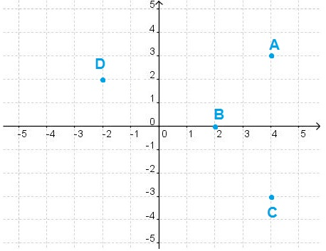 According to the graph, the first coordinate of which point is a negative number ?