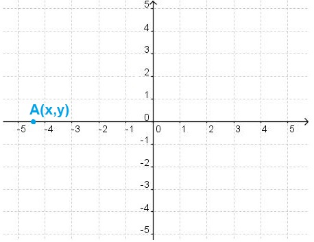Which statement is correct for the point A(x,y) ?