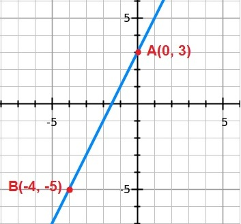 What is the equation of the line?