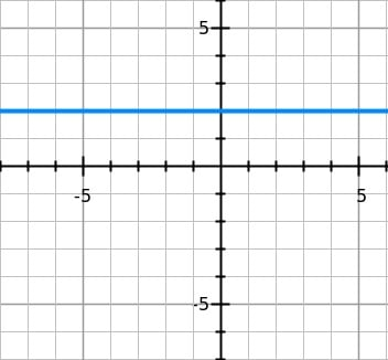The blue line is parallel to the x-axis. Find its equation.