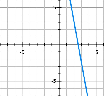 What is the possible equation of this line.