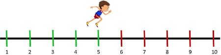 A football player ran 5 laps in one day. If he has to run 10 laps that day, how many more laps does he have to run?
