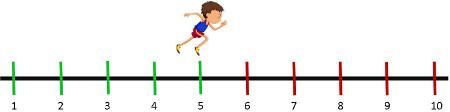 Fudbaler trči 5 krugova dnevno. Ako je jedan dan pretrčao 10 krugova odredi odredi koliko je krugova više pretrčao taj dan.