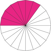 What percentage of the shape is violet?