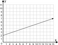 Find the slope of the line on the graph.