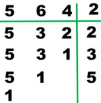 Slika prikazuje rastavljanje brojeva 5, 6, 4 na njihove proste činioce.<br /> $NZS(5,6,4)= $