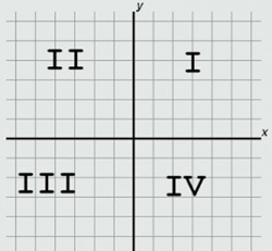 The image represents the four quadrants of the Cartesian plane, which of the following options represents a point in each of the quadrants I, II, III, IV in that order?