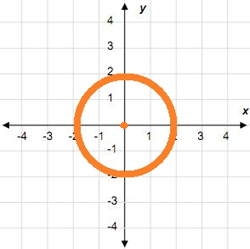 If the circle is moved 3 units to the left and two units up, where will its center be located?